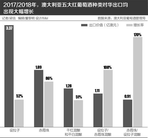 澳大利亚对中国大陆出口的葡萄酒首次突破10亿澳元 比此前的12个月增长66%